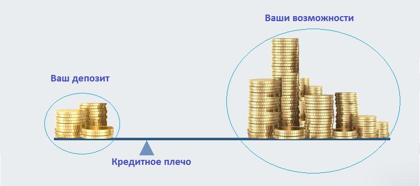 Кредитное плечо в мт4 - Эксперты Форекс, торговые