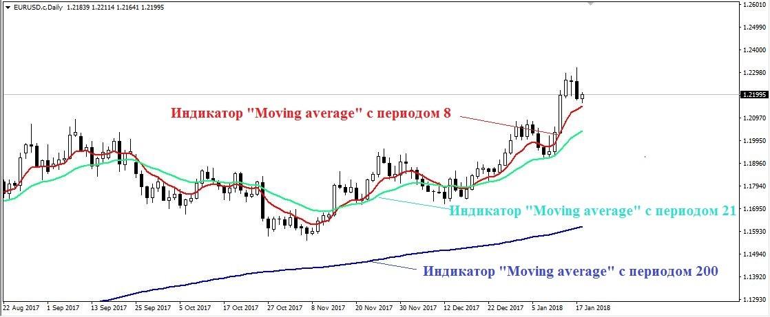Средняя цена актива в основе индикатора