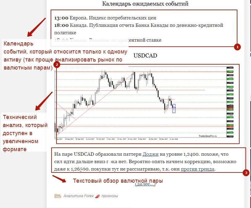 forex прогнозы