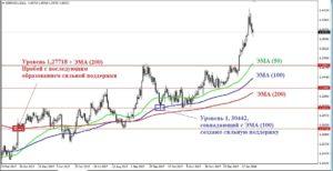 Но цена все-таки пробила его, в результате чего он стал сильной поддержкой, что и было подтверждено дальнейшим развитием событий на рынке.