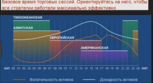 График базового времени торговых сессий
