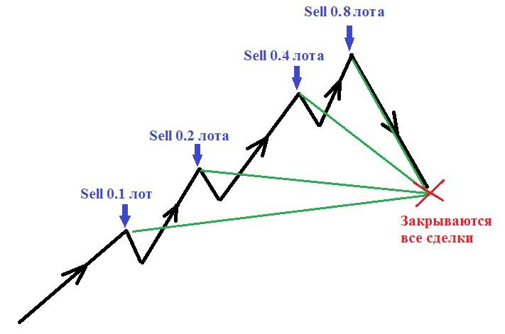 Мартингейл в торговле на валютном рынке