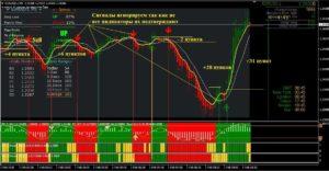 Скальпирование на реальном рынке