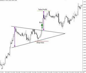 треугольник форекс с парой доллар - евро