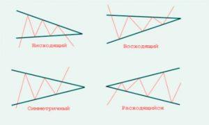 виды треугольков форекс. Нисходящий, восходящий, симметричный, расходящийся