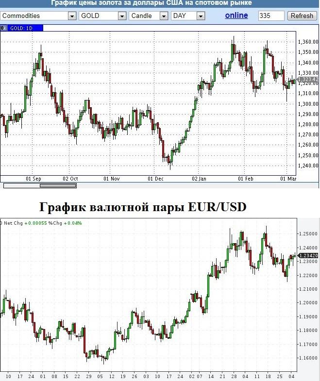 График цены на золото USD и Usd/EUR