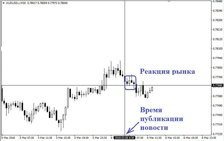 Реакция рынка к времени публикации новости график